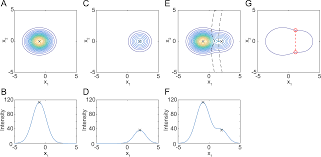 plos computational biology accurate automatic detection of