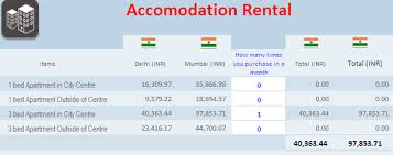 how much does an apartment cost per month how much does it cost per month if i live in mumbai as a foreigner