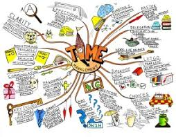 cara membuat mind map manual tips mudah membuat mind map bacakilat 3 0