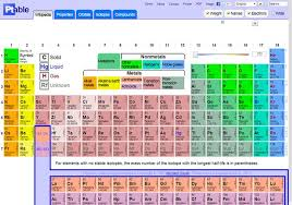 Periodic Table Changes New Periodic Table Temperature Change Periodic