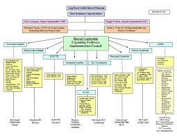 40 organizational chart templates word excel powerpoint for