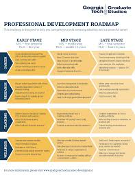 Gt Campus Map Career Development Roadmap C2d2 Georgia Institute Of