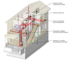 House Plumbing System Habitat For Humanity House Is In For Permit U2013 Building My Green Life