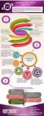 best 25 product development life cycle ideas on pinterest