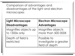 name one advantage of light microscopes over electron microscopes light microscope advantages and disadvantages f82 in fabulous image