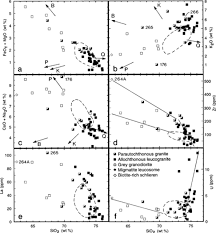 formation and evolution of granite magmas during crustal reworking
