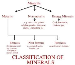 minerals in india u2013 icse solutions for class 10 geography