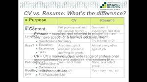 curriculum vitae vs resume sample cv letter vs resume in cover letter vs cv 1 painstakingco resume vs cv nz resume vs cv new zealand resume writing service cv vs cover