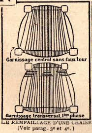 rempailler une chaise rétro 1925 comment rempailler une chaise