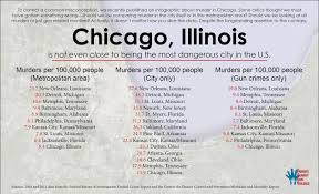 conservative media link chicago u0027s crime wave to strong gun laws