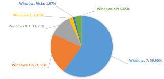 bureau windows 7 sur windows 8 1 marché des os de bureau windows 10 conforte sa deuxième place