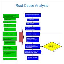 root cause analysis template sample editable root cause analysis