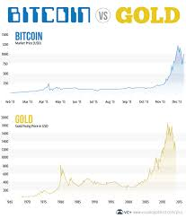 bitcoin yearly chart bitcoin an almost exact fit to gold s historical chart