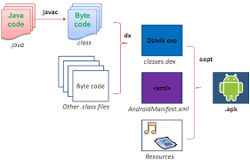 android apk code how your android code compiles to deliver apk package file
