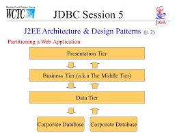 jdbc session 5 tonight data access patterns 1 j2ee architecture