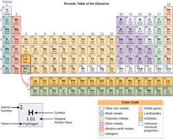 Br Element Periodic Table The Periodic Table Of Elements Biology For Majors I