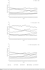 Resumes For Over 50 Cancer Mortality Trends In Brazilian State Capitals And Other