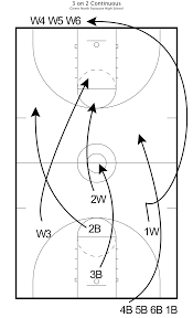 coaching u0026 practice plan spotlight championship coach eric smith