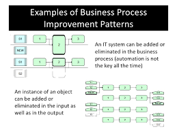 improvement report template business process improvement special report presentation