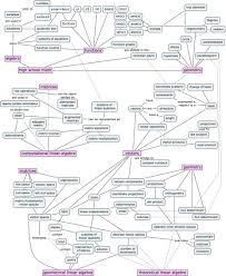 linear algebra concept maps u2013 minireference blog