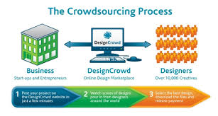 crowdsourcing graphic design process tips for best results - Crowdsourcing Design