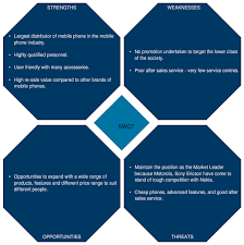 create and collaborate on swot analysis online creately
