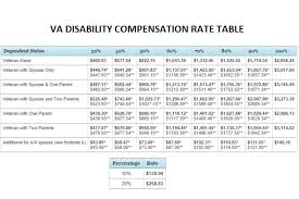 military pay table 2017 marvelous va disability rate table f48 on fabulous home interior