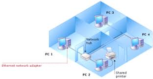 Home Lan Network Design Home And Small Office Network Topologies