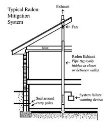 Radon Mitigation Cost Estimates by Radon Mitigation In Colorado Mexico Radon Mitigation