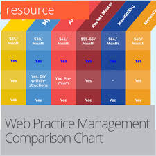 help desk software comparison chart practice management resources