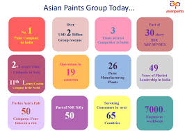 asian paints u201ccolouring the world u201d