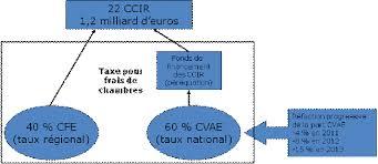 chambre du commerce et de l artisanat projet de loi relatif aux réseaux consulaires au commerce à l