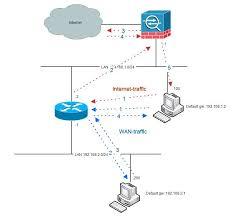 Pix Asa Perform Dns Doctoring by Cisco Asa Hairpinning
