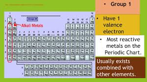 Most Reactive Metals On The Periodic Table Valence Electrons Electrons Located On The Outermost Shell Ppt