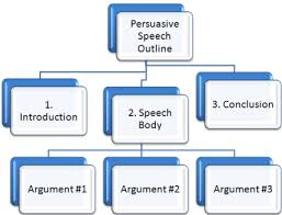 i learned how to do a proper persuasive speech outline which was