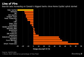 after beating down banks home capital may hurt canada u0027s economy