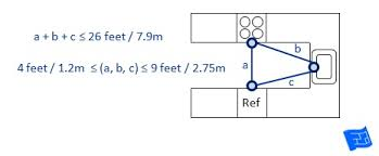 kitchen triangle design with island kitchen dimensions