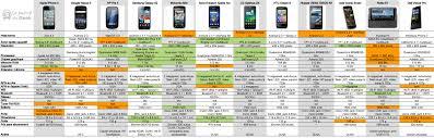 comparateur bureau de change comparatif de 12 smartphones haut de gamme journal du