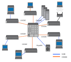 cabling solutions for 1 gbe and 10 gbe fiber optic network