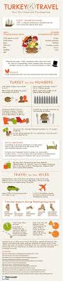 thanksgiving infographic via churchm ag fact jingle