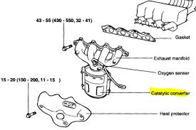 hyundai accent oxygen sensor hyundai elantra 03 hyundai elantra fault code p0420 this