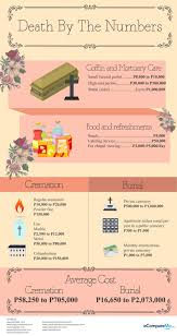 cost for cremation infographic how much a funeral costs in the philippines ecomparemo