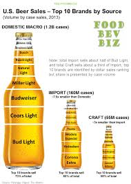 bud light beer alcohol content the most popular domestic import craft beers in america foodbevbiz