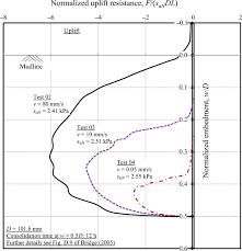 Oc Proposed Simplified Time Zone by Numerical Modeling Of Suction And Trench Formation At The
