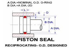 seal rings design images Seals eastern piston seal design guide jpg