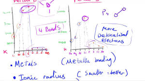 Period 3 Periodic Table Trends In Boiling Melting Point Across Periods As Chemistry