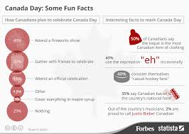 chart canada day some facts statista