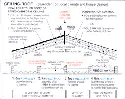 Insulation Blanket Under Metal Roof by Solartex Home