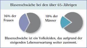 blasenschwäche männer deutsche seniorenliga e v inkontinenz blasenschwäche hilfsmittel