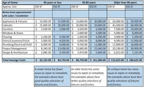 How To Budget Spreadsheet Ordinary Farmhouse Sink With Backsplash 16 Home Renovation